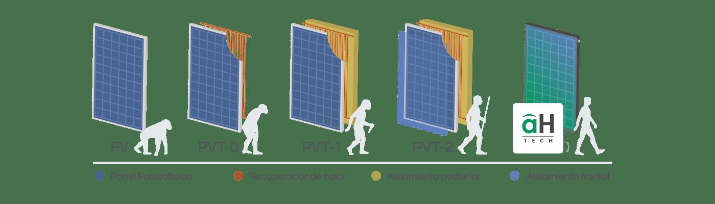 evolucion-tecnologia paneles